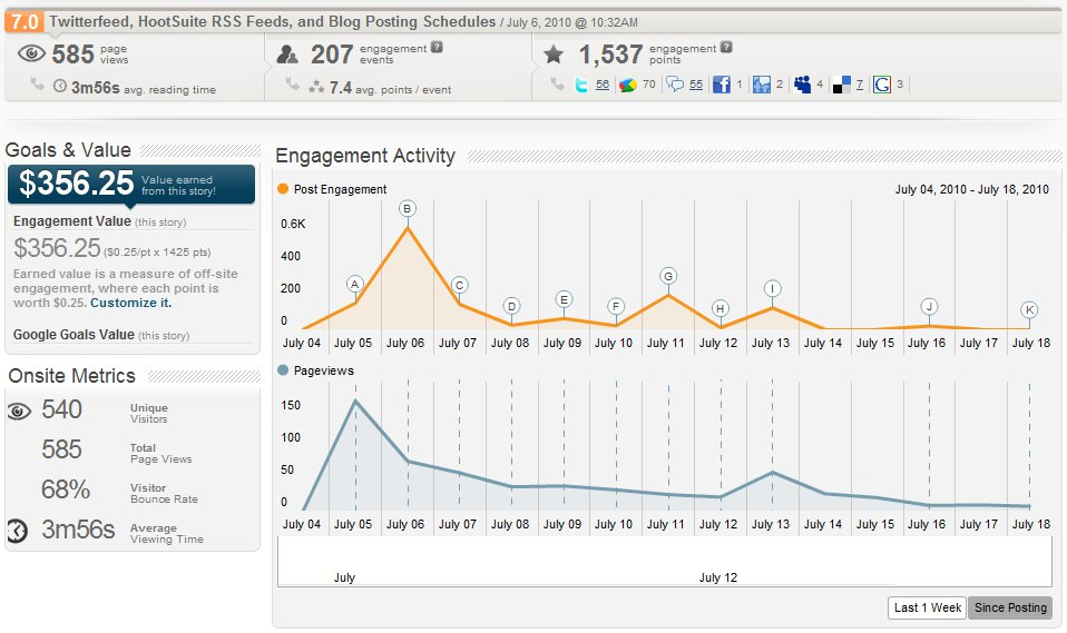 PostRank Analytics - Individual Post Engagement &#038; ROI
