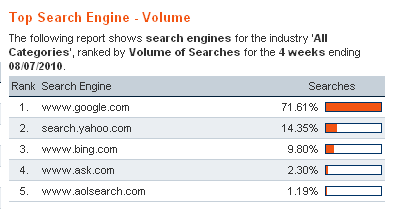 HitWise Data | Search Engine Market Share August 2010