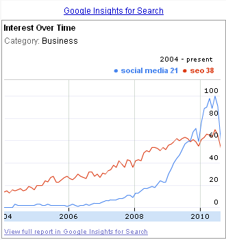 Social Media vs SEO - google insights for search