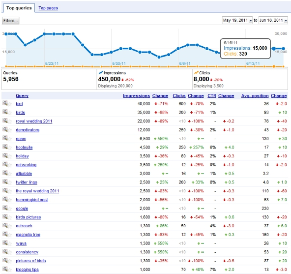 Google Webmaster Tools Search Query Statistics