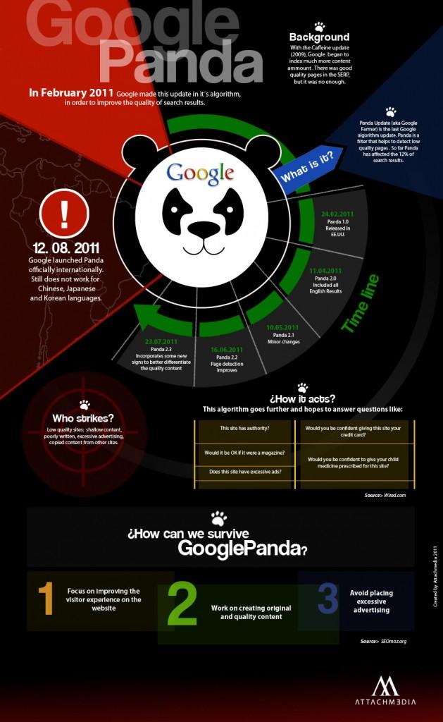 Google Panda ingles1 629x1024 Google Panda Algorithm Update [Infographic]