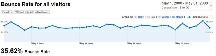 Lowering Your Bounce Rate: What to Analyze