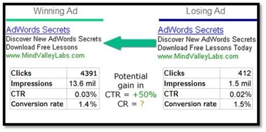 Guide to Decrypting Google's Ad Quality Score | StayOnSearch