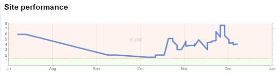 webmaster-tools-speed-load