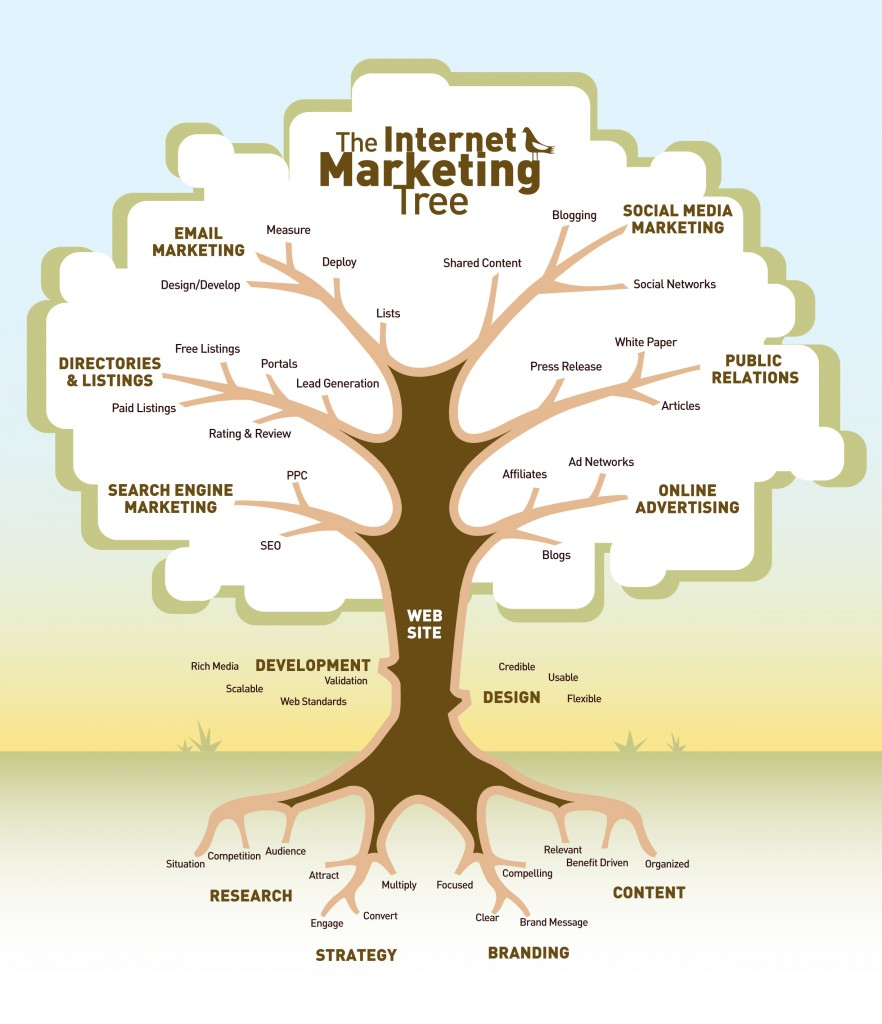 Is SEO Changing to a Holistic Marketing Approach ...