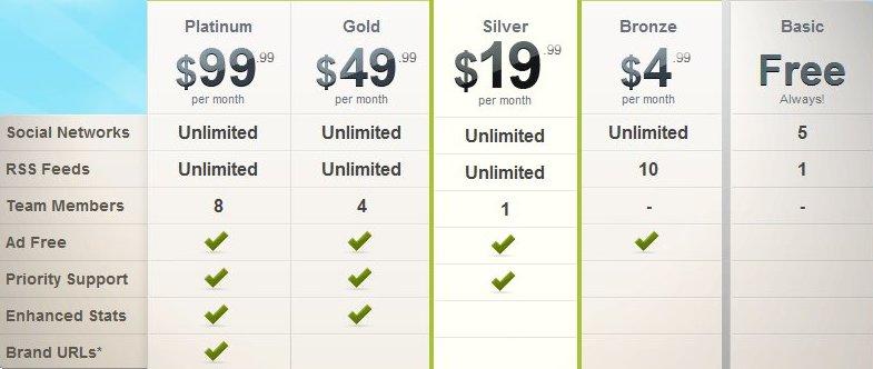 HootSuite Freemium Plans