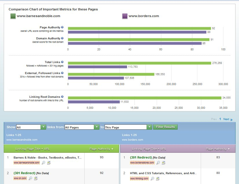 SEOmoz Open Site Explorer Compare Metrics