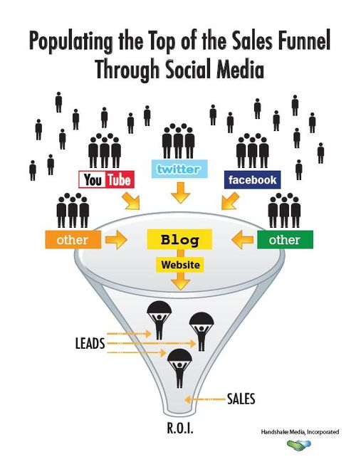 How to Create a Social Media Conversion Funnel