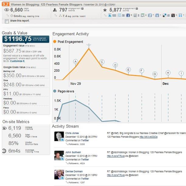 Blog Post Promotion – Content, Social Sharing & Analytics
