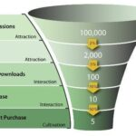 The Importance of Conversion Rate Optimization
