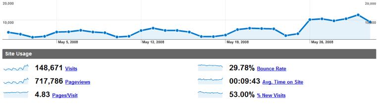 Measuring Online Marketing Metrics