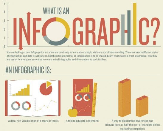 Improve Your Content Marketing With Infographics