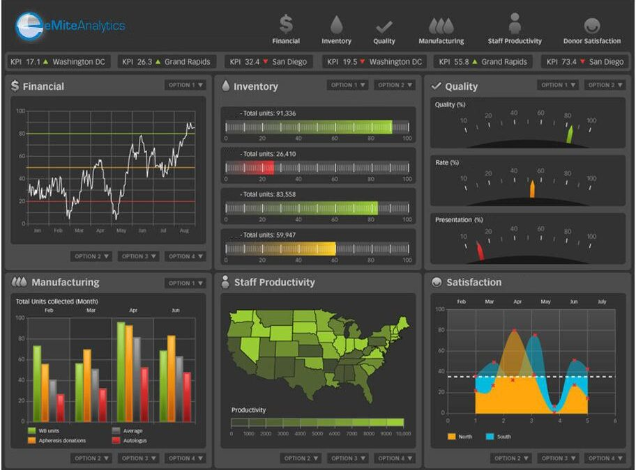 Ensure Smarter User Experience Using the Right Analytics Tools